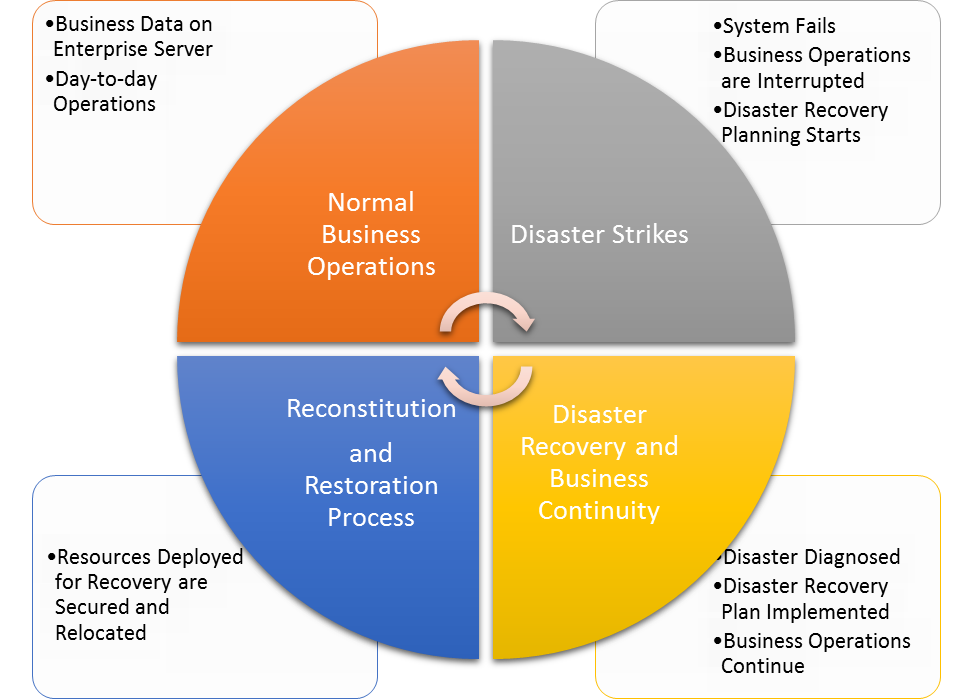 Disaster Recovery  Azee Systems. Sports Management Online Degree. Online Ece Certificate Easy Home Equity Loans. Civil Engineering Certification. Portable Storage Milwaukee Free Lasik Surgery. Professional Javascript For Web Developers Pdf. Best Business Degree To Get Free Stock Fotos. Blinn College Dance Team Online School Grades. Microsoft Active Directory Reporting Tools